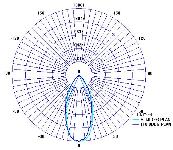 LED高杆灯配光曲线