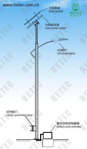 汉鼎太阳能LED路灯
