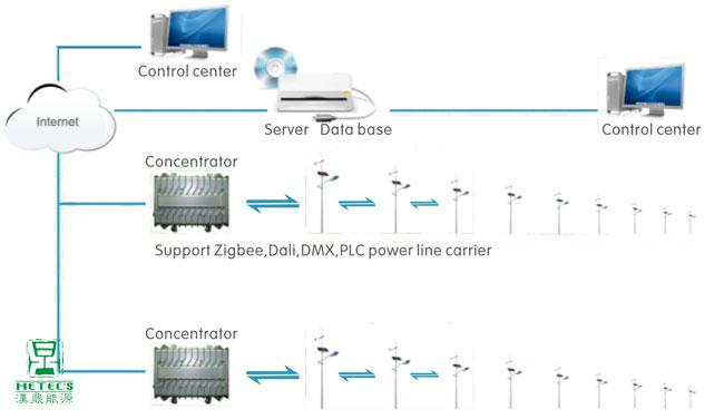 该智能控制系统不仅能够使改造后led路灯的节能率