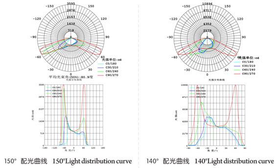 配光曲线图1