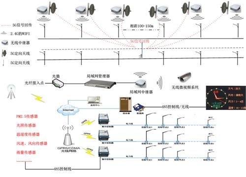 汉鼎led照明wifi路灯智慧照明监控系统